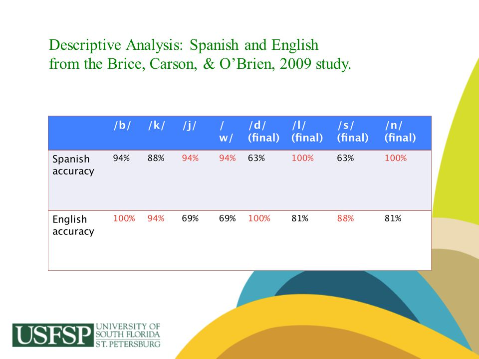 Descriptive Analysis: Spanish and English