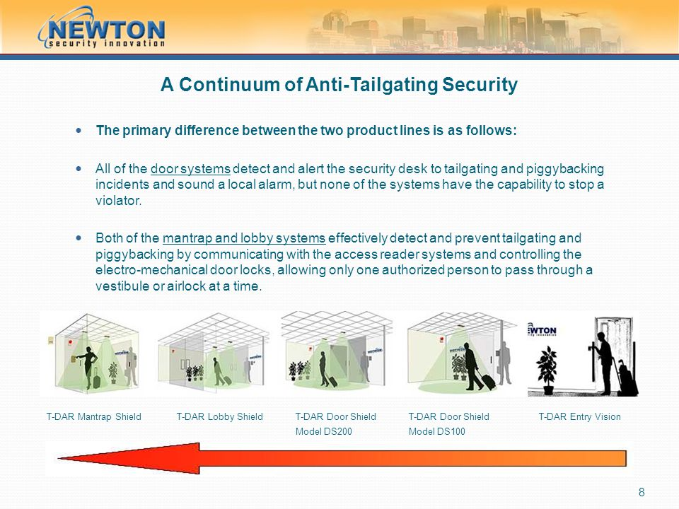 A Continuum of Anti-Tailgating Security