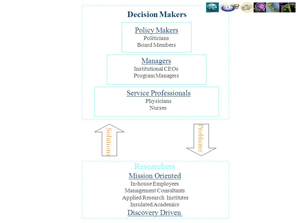 Decision Makers Researchers Policy Makers Managers