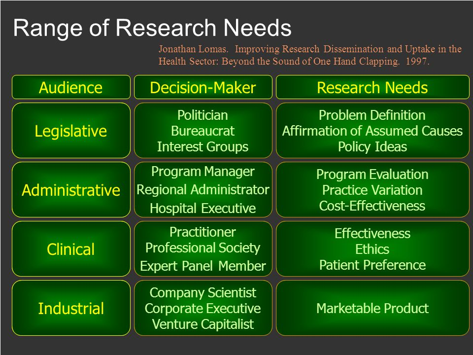 Range of Research Needs