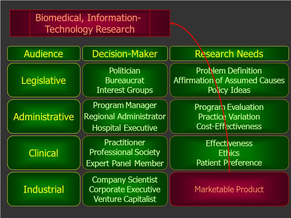 Biomedical, Information- Technology Research