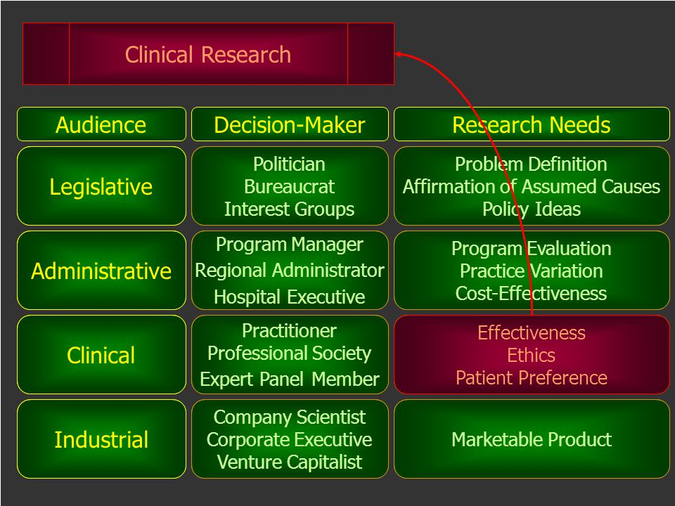 Clinical Research Audience Decision-Maker Research Needs Legislative
