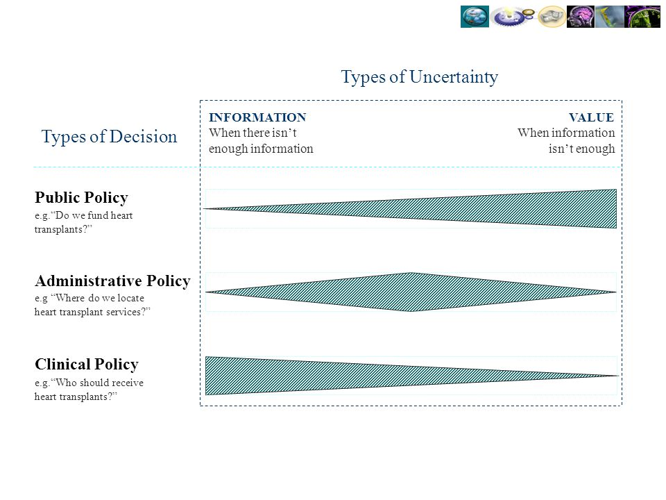 Types of Uncertainty Types of Decision Public Policy