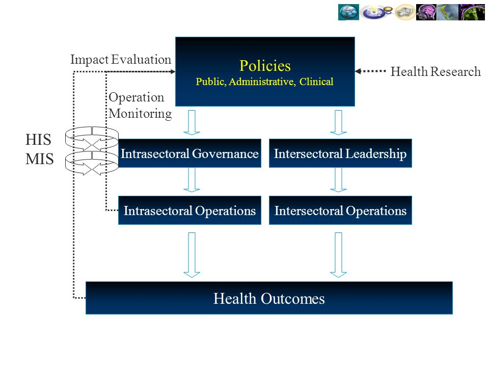 Policies HIS MIS Health Outcomes Impact Evaluation Health Research