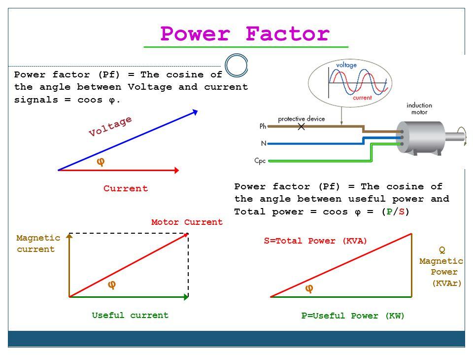 Power Factor φ φ φ Power factor (Pf) = The cosine of