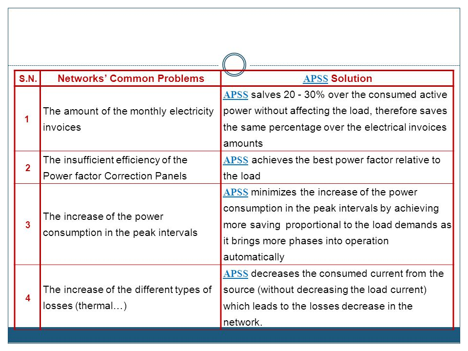 Networks' Common Problems