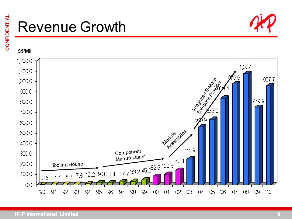 Revenue Growth S$'Mil Integrated E-Mech Solutions Provider Module