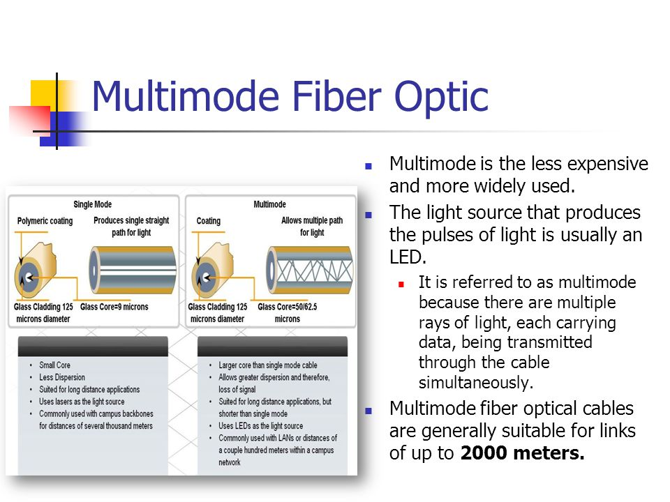 Multimode Fiber Optic Multimode is the less expensive and more widely used. The light source that produces the pulses of light is usually an LED.