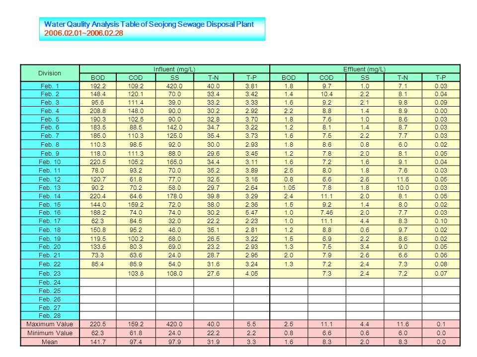 Water Qaulity Analysis Table of Seojong Sewage Disposal Plant