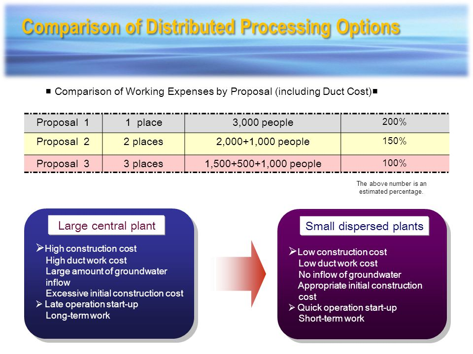 Comparison of Distributed Processing Options