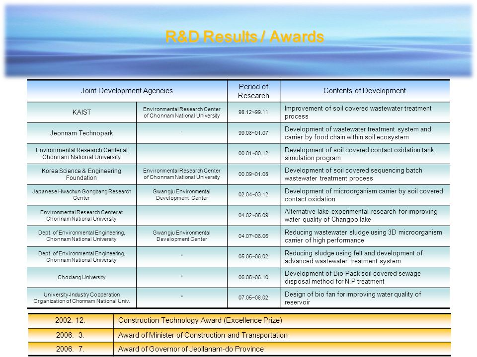 R&D Results / Awards Joint Development Agencies Period of Research
