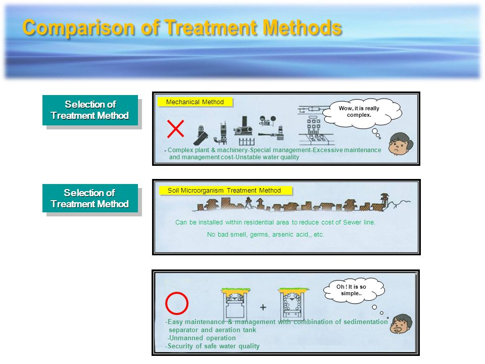 Comparison of Treatment Methods