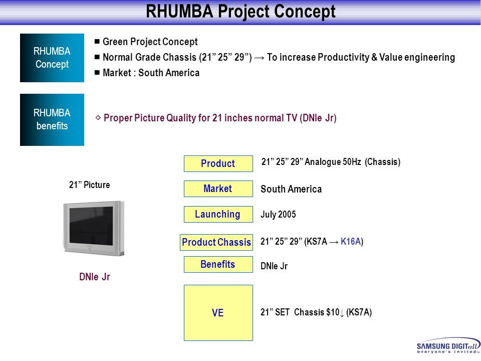 RHUMBA Project Concept