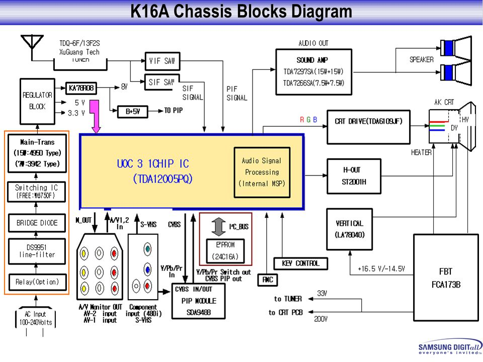 K16A Chassis Blocks Diagram