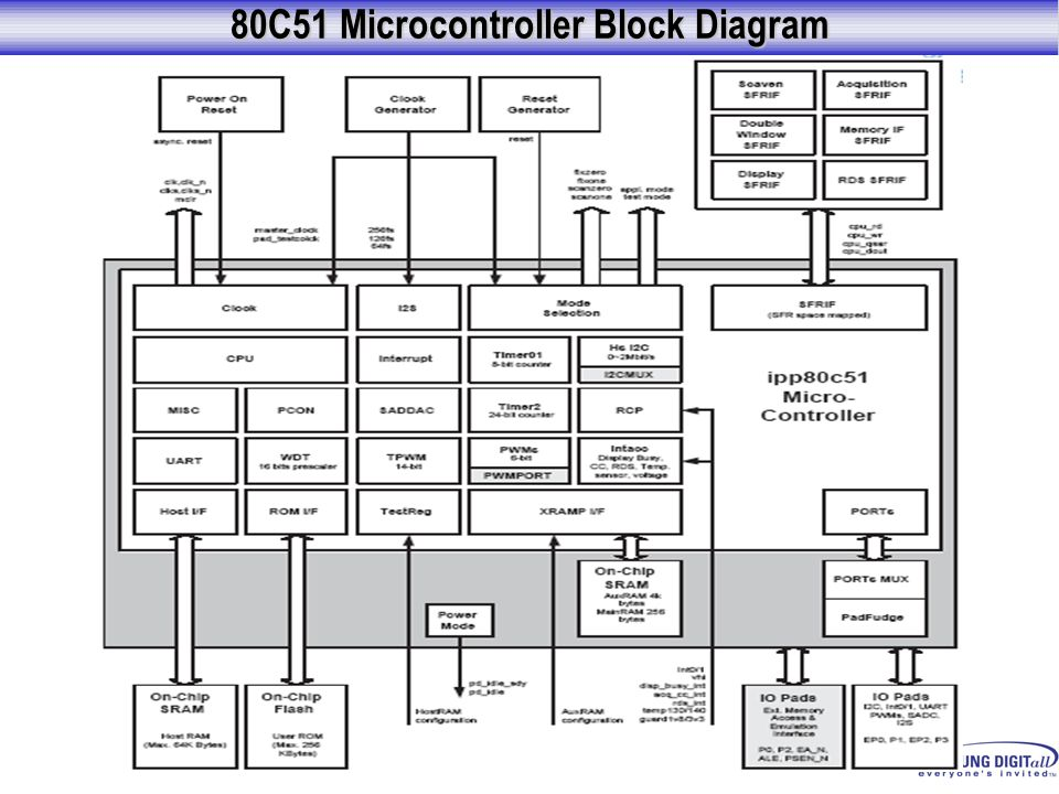 80C51 Microcontroller Block Diagram