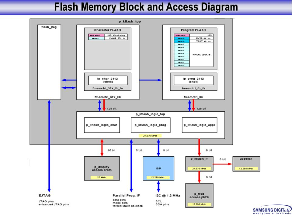 Flash Memory Block and Access Diagram