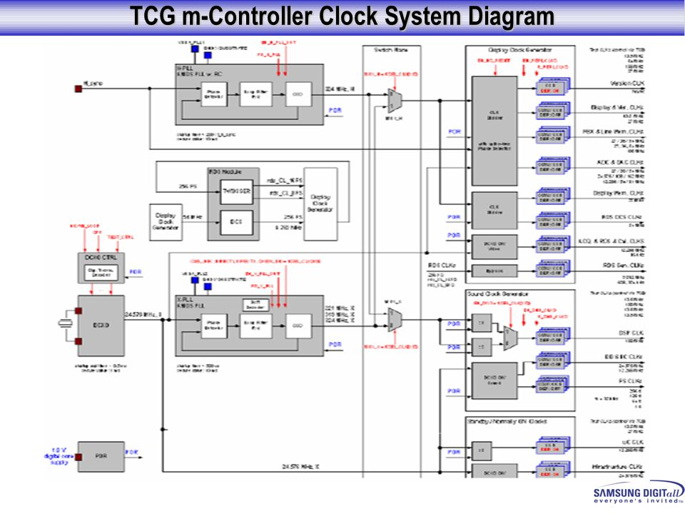 TCG m-Controller Clock System Diagram