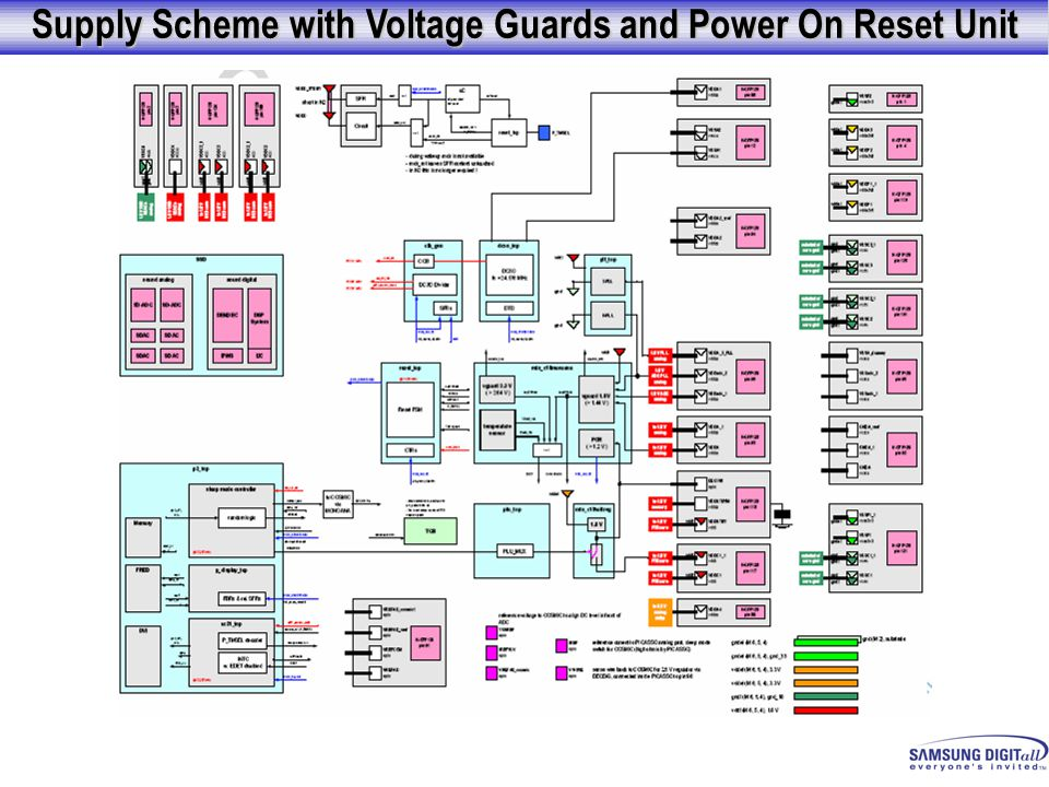 Supply Scheme with Voltage Guards and Power On Reset Unit