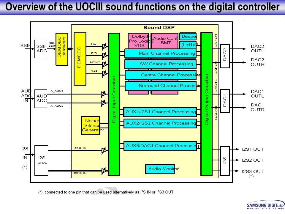 Overview of the UOCIII sound functions on the digital controller
