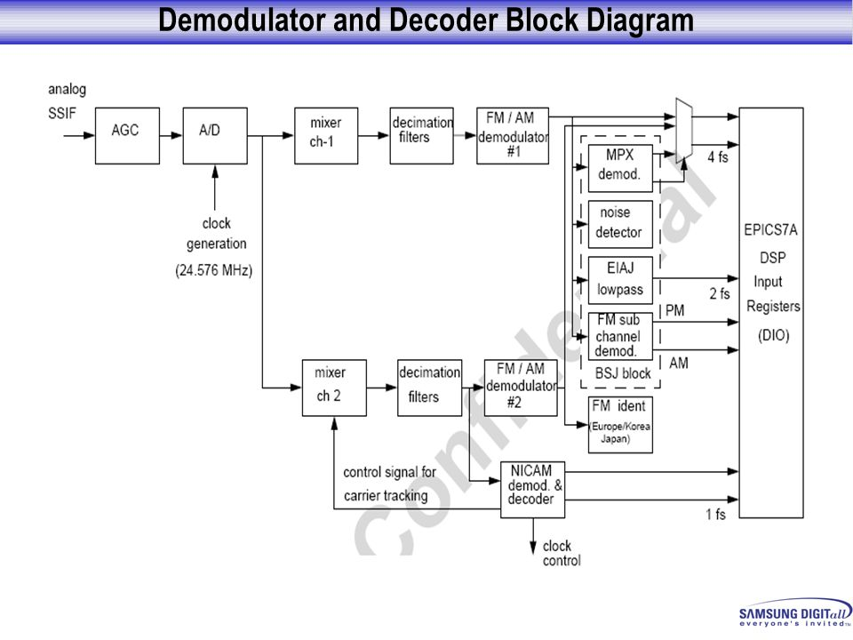 Demodulator and Decoder Block Diagram
