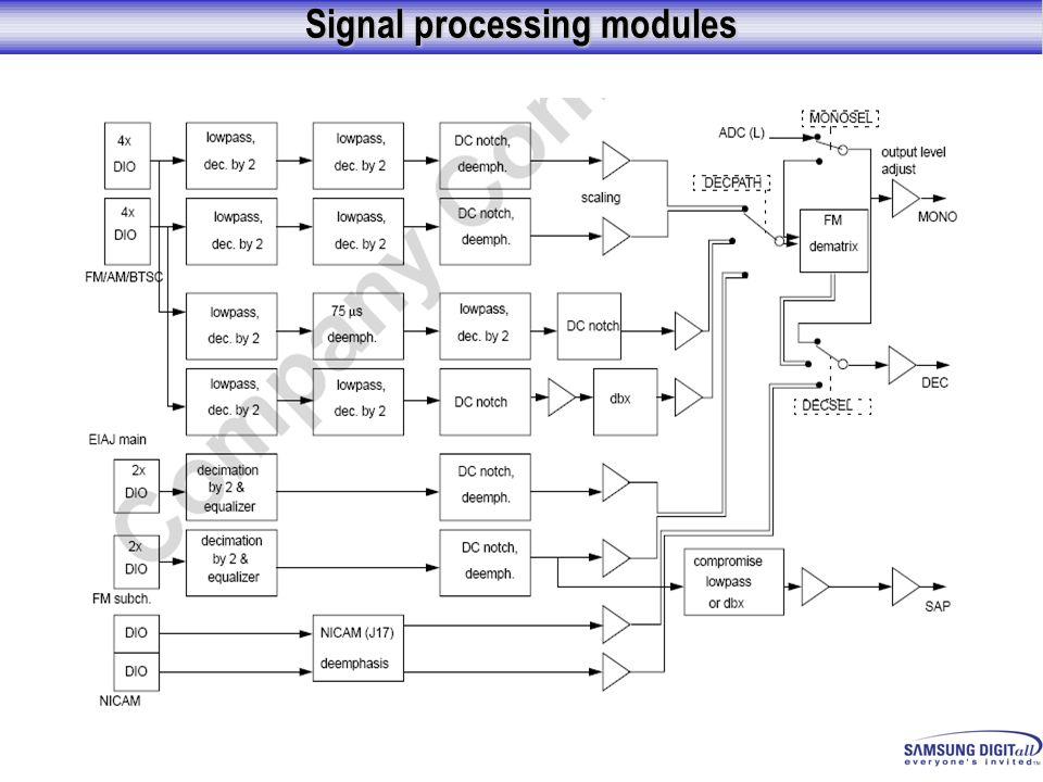 Signal processing modules