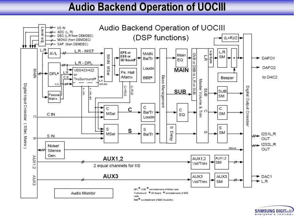 Audio Backend Operation of UOCIII