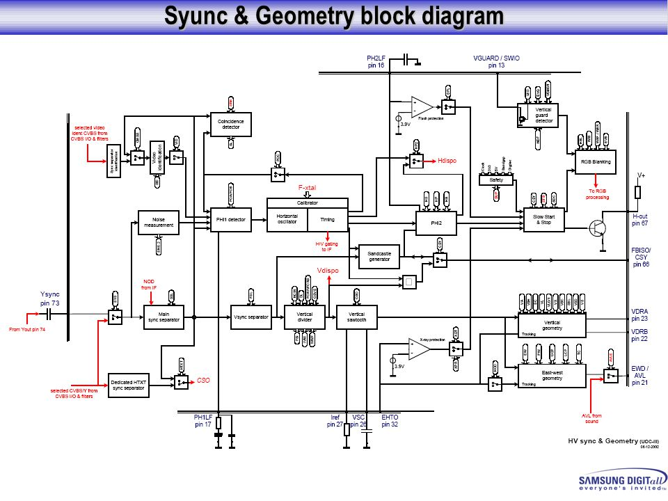 Syunc & Geometry block diagram