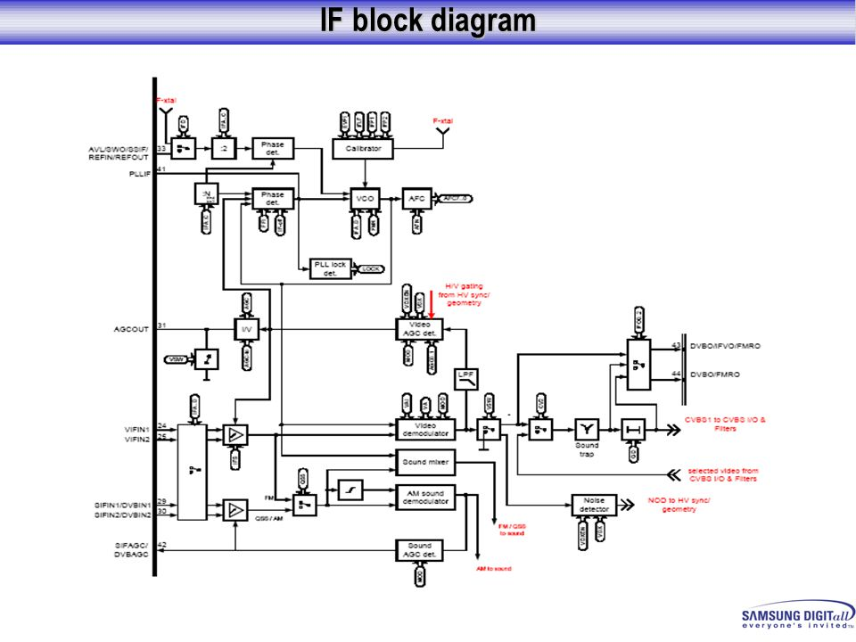 IF block diagram