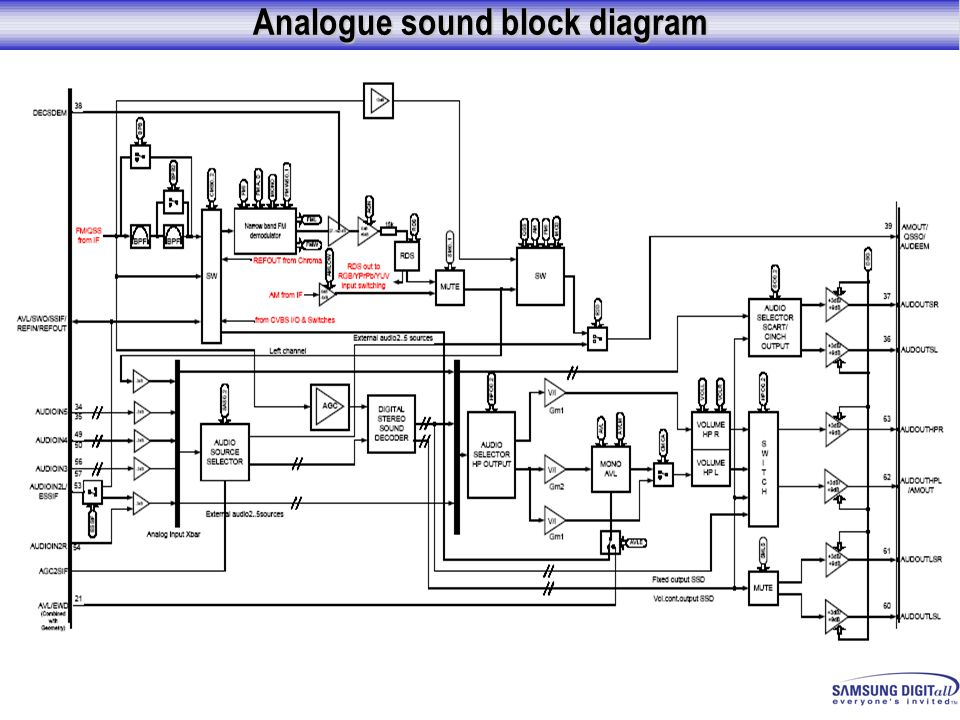 Analogue sound block diagram