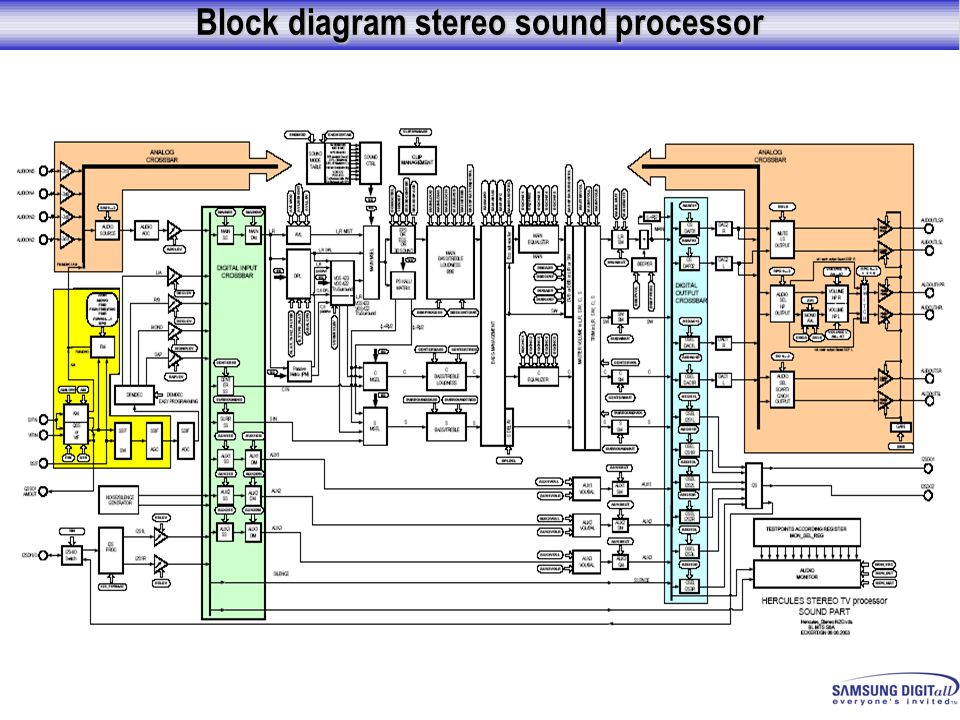 Block diagram stereo sound processor