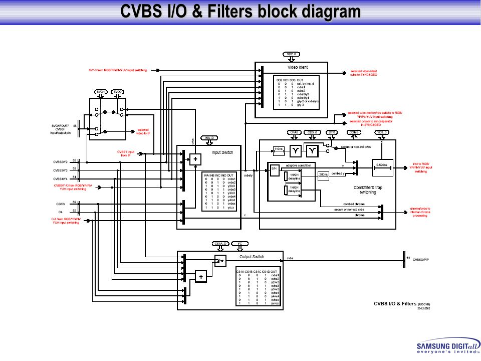 CVBS I/O & Filters block diagram