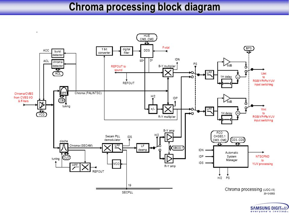 Chroma processing block diagram
