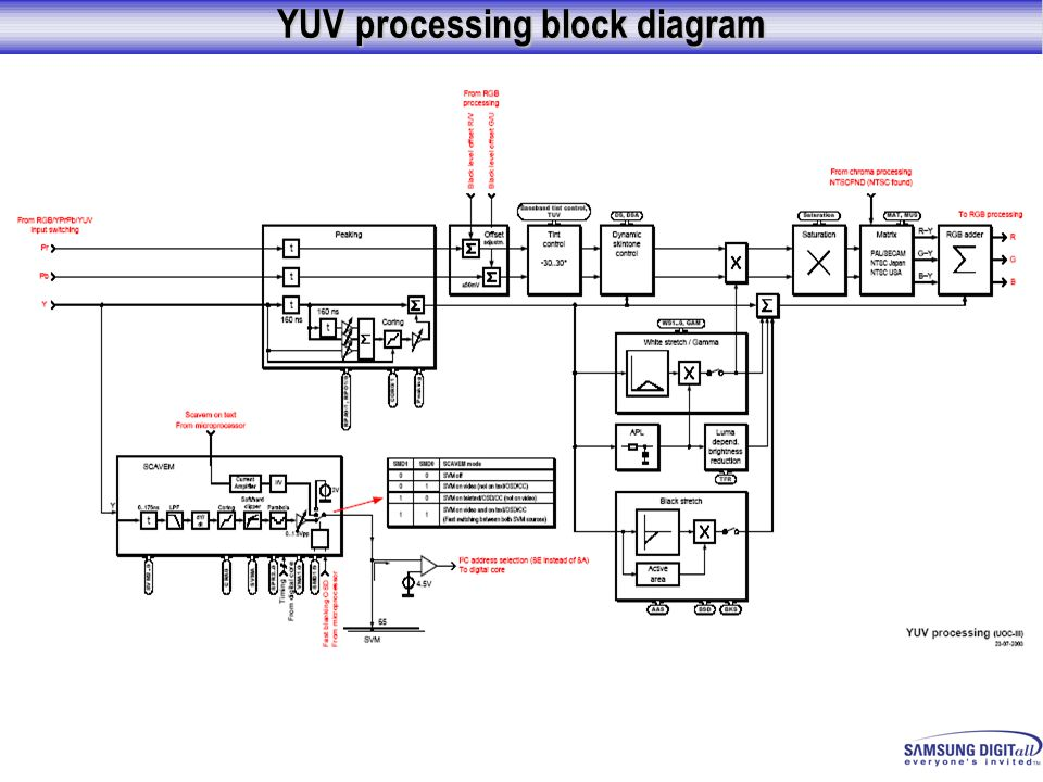 YUV processing block diagram