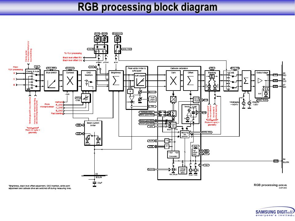 RGB processing block diagram