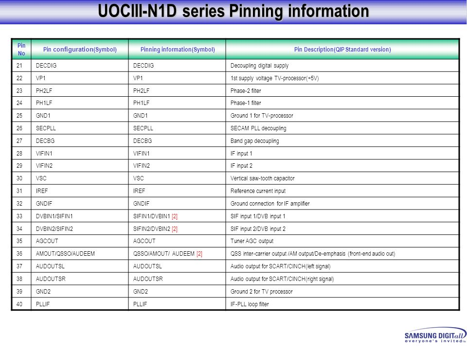 UOCIII-N1D series Pinning information