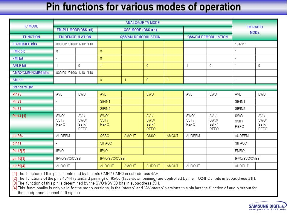 Pin functions for various modes of operation