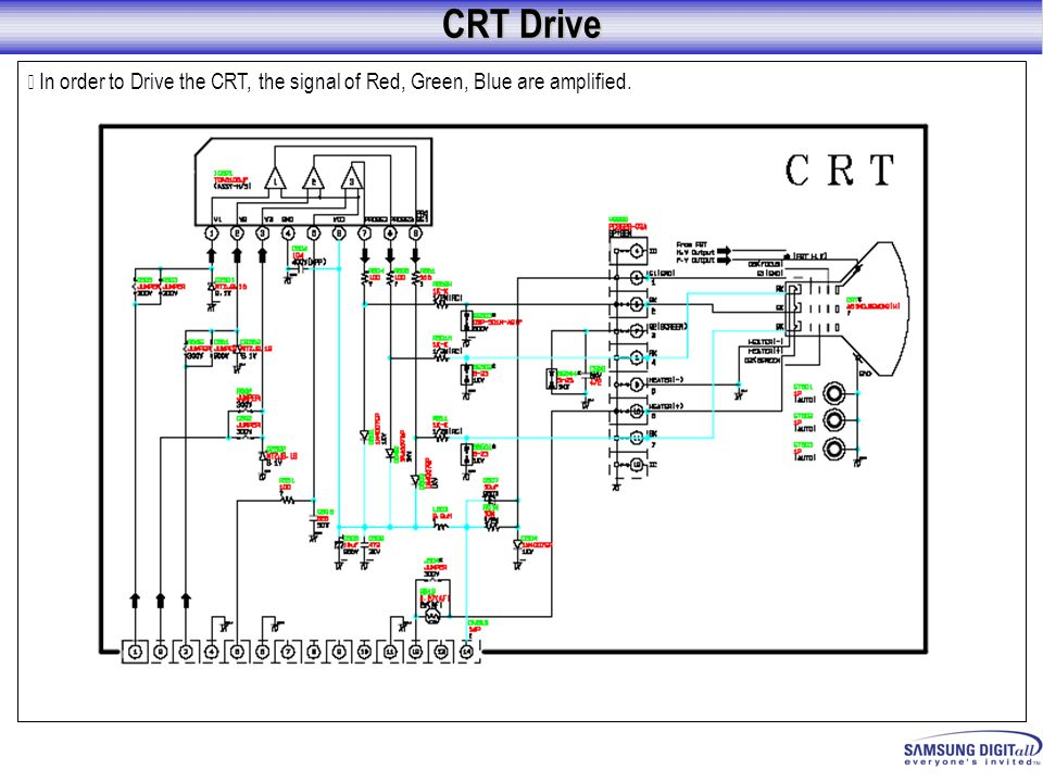 CRT Drive ※ In order to Drive the CRT, the signal of Red, Green, Blue are amplified.