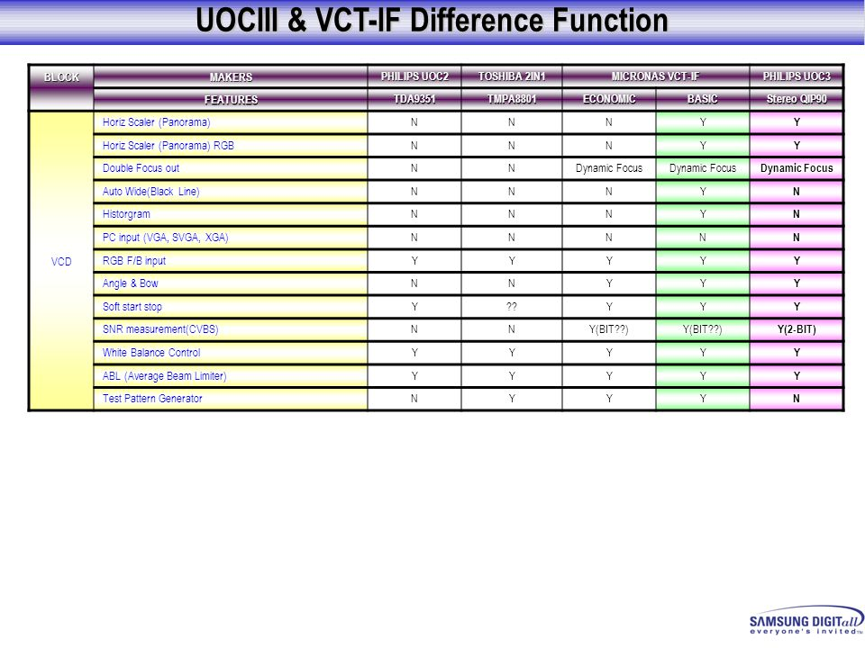 UOCIII & VCT-IF Difference Function