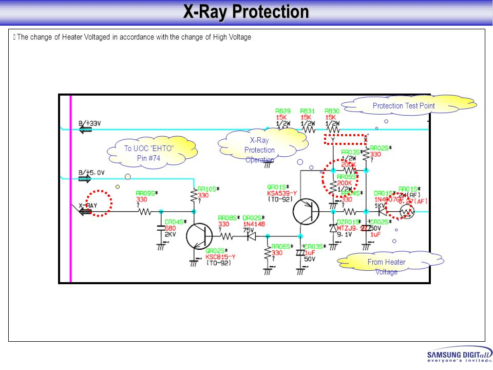 X-Ray Protection Operation
