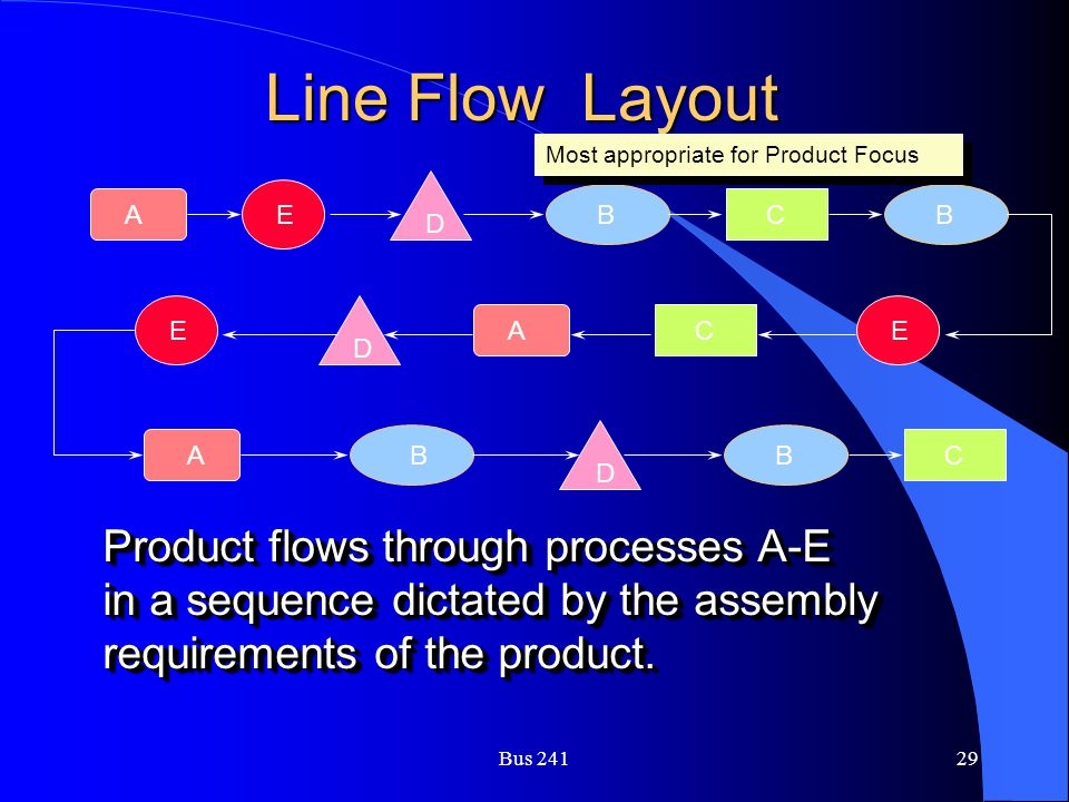 Line Flow Layout Product flows through processes A-E