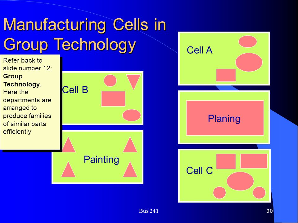 Manufacturing Cells in Group Technology