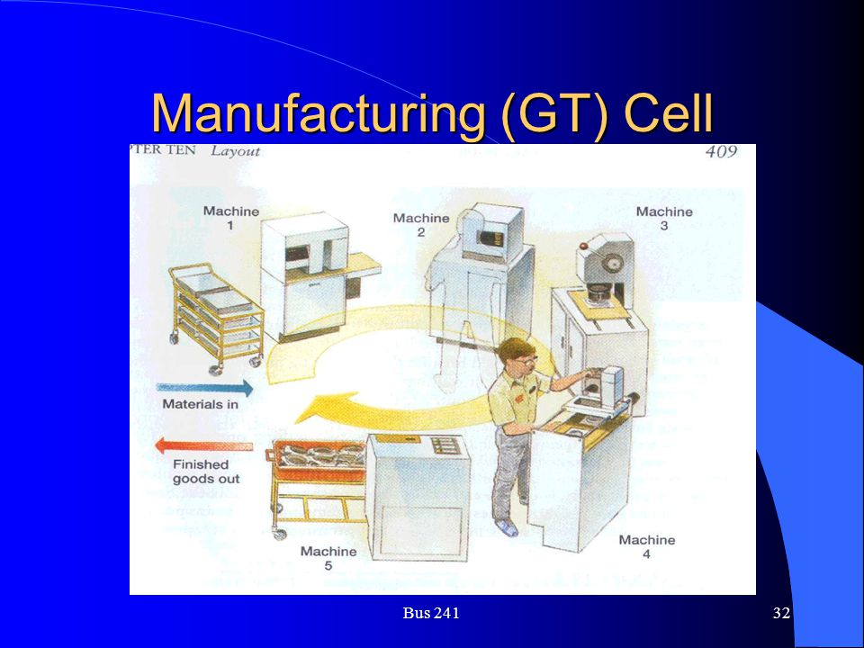 Manufacturing (GT) Cell