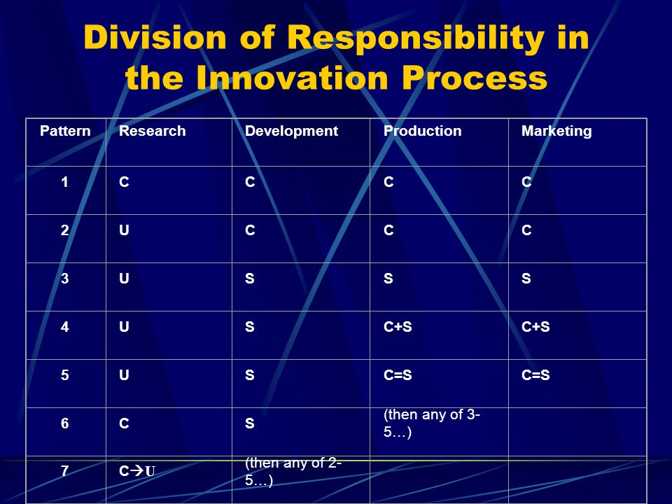 Division of Responsibility in the Innovation Process