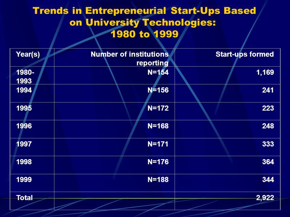 Trends in Entrepreneurial Start-Ups Based on University Technologies: 1980 to 1999