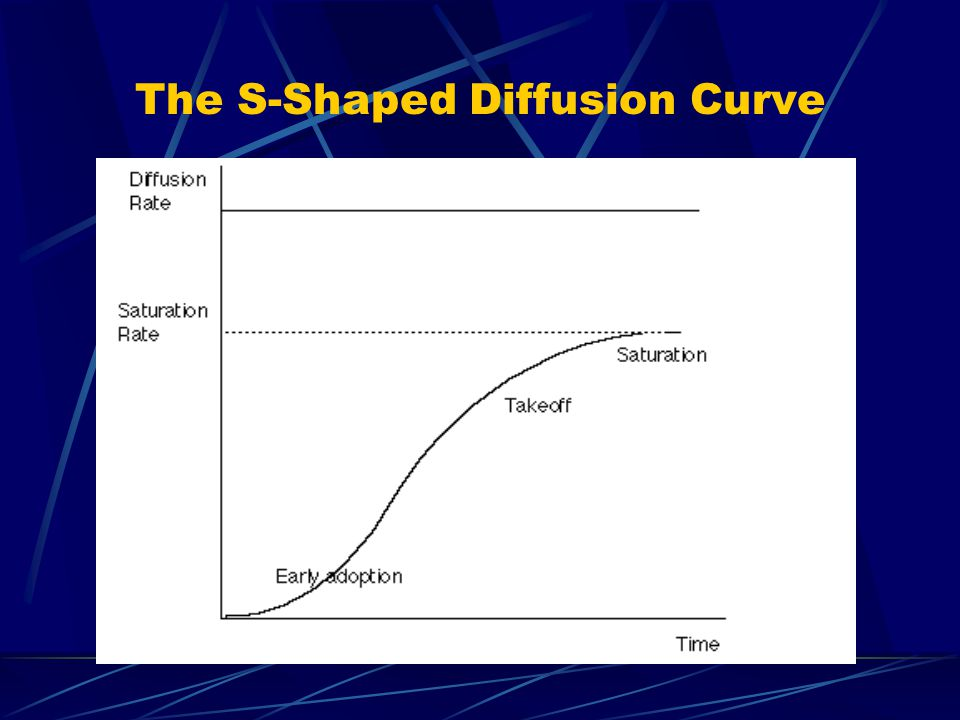 The S-Shaped Diffusion Curve