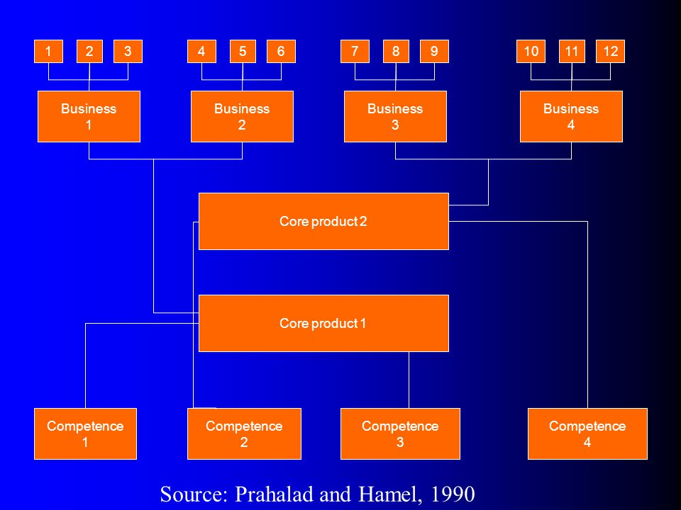 Source: Prahalad and Hamel, 1990