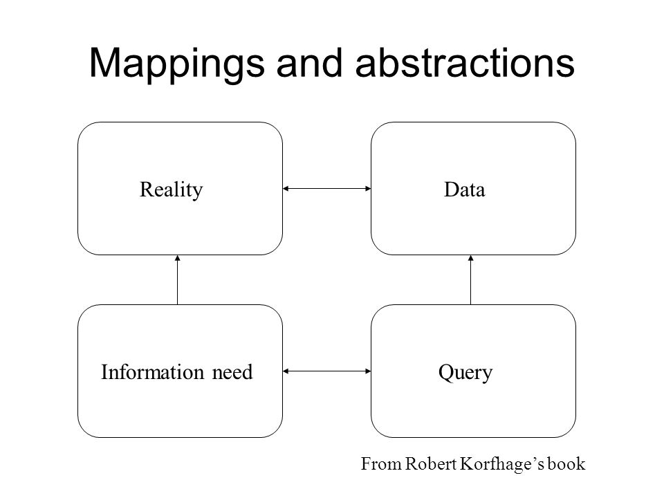 Mappings and abstractions