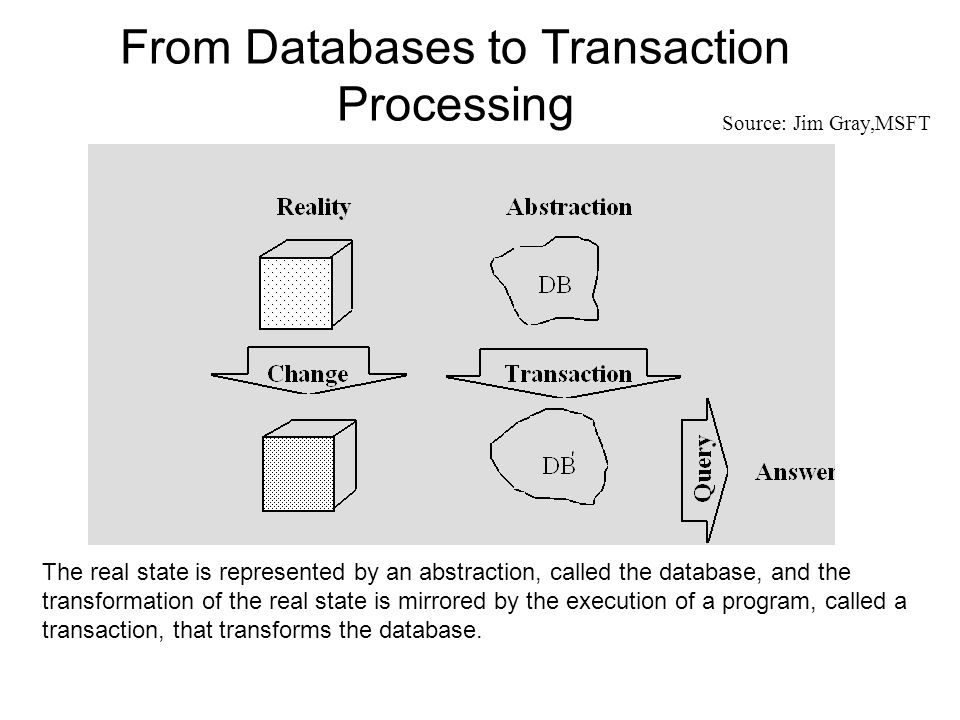 From Databases to Transaction Processing
