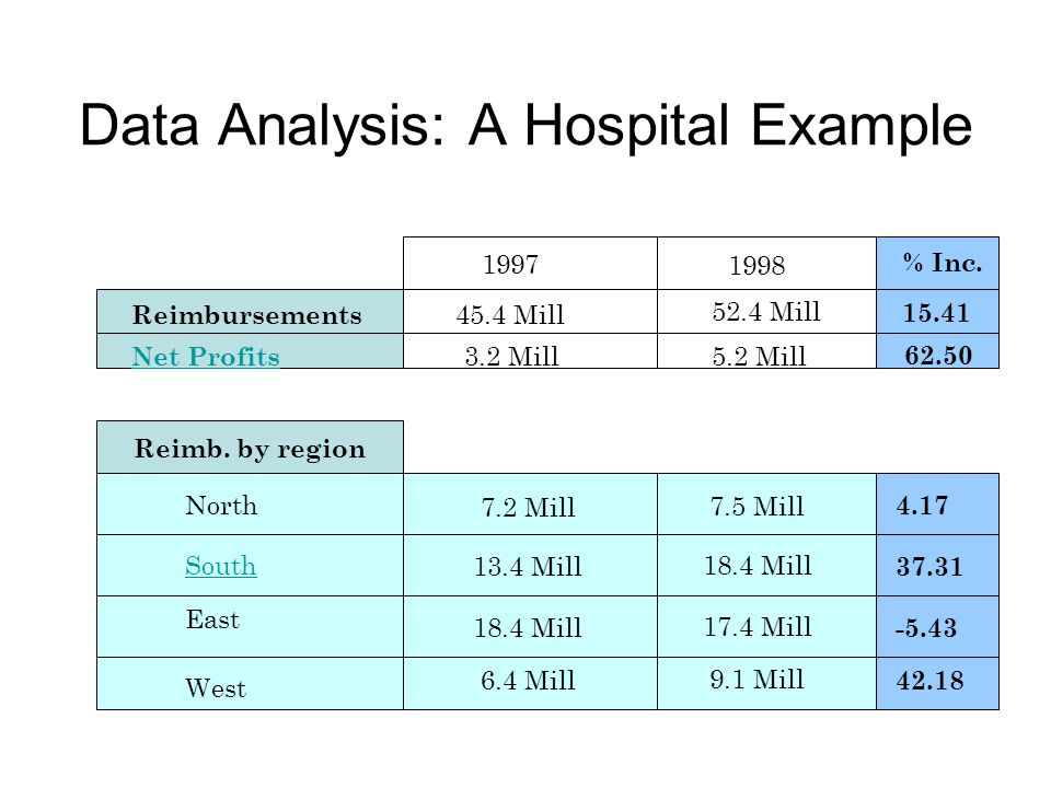 Data Analysis: A Hospital Example