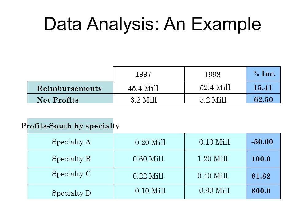 Data Analysis: An Example